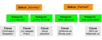graf struktury sekcí, kategorií a článků v Joomla